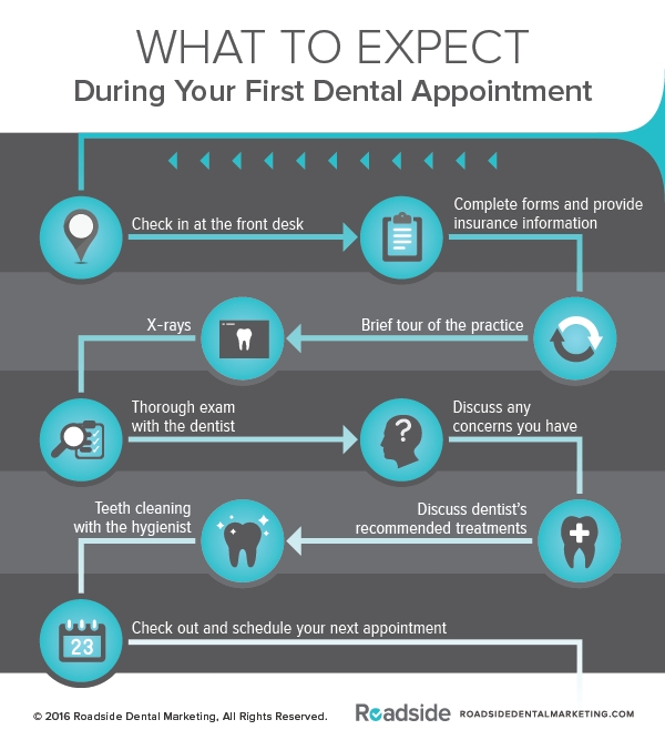 What to expect at your first dental appointment